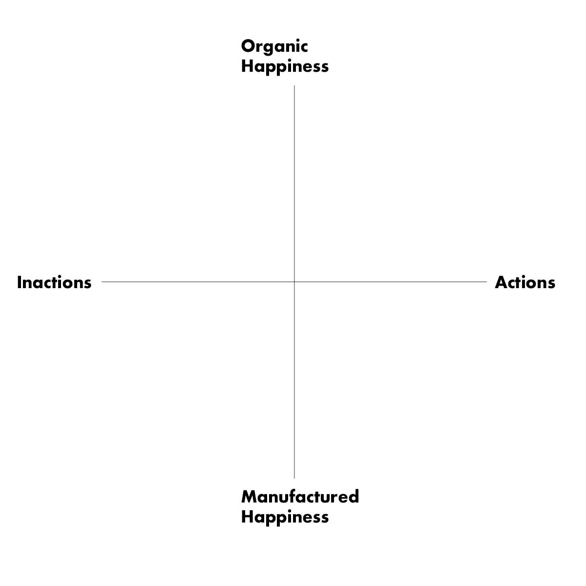 Actions Happiness Scale by Marcus W K Wong